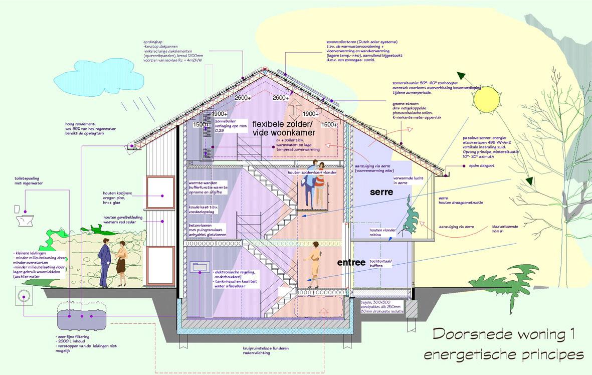 De hoeve boxtel duurzaam bouwen prijsvraag gerwen architecten for Huis duurzaam maken